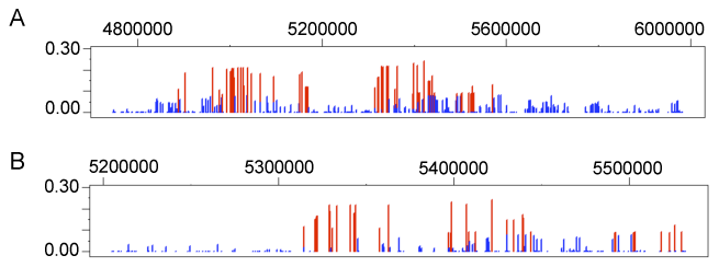 Genetic variation at <i>HBE1</i>.