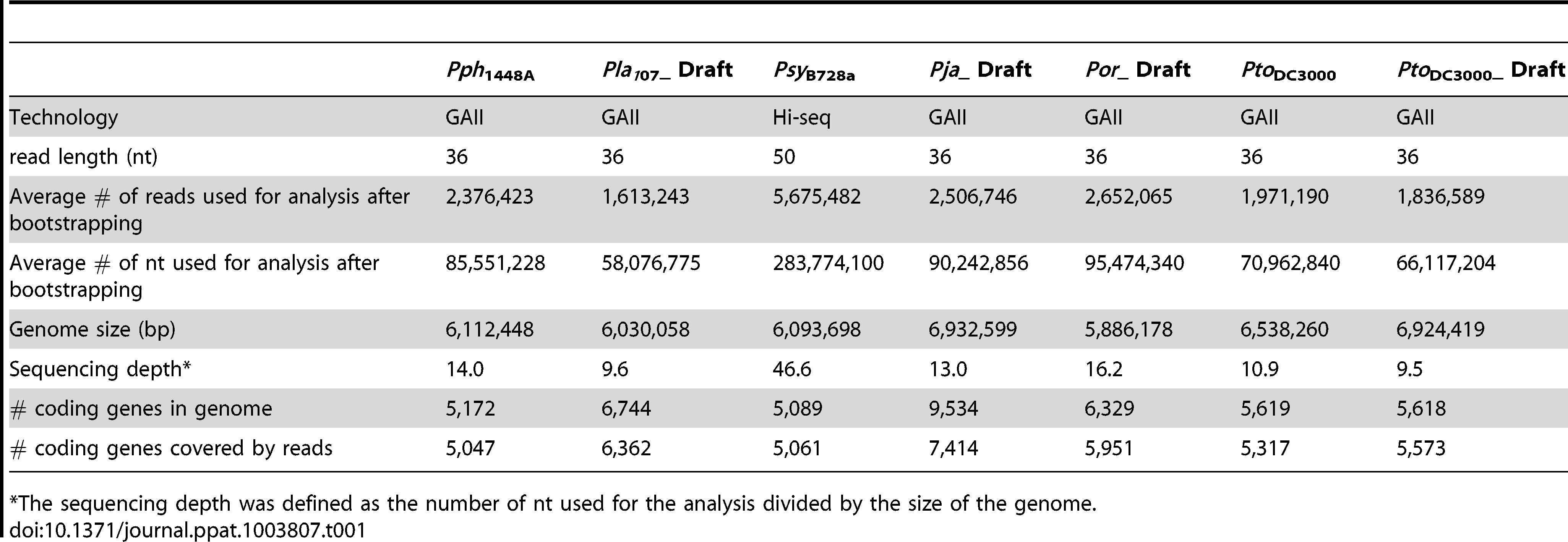Summary of Illumina RNA-seq data.