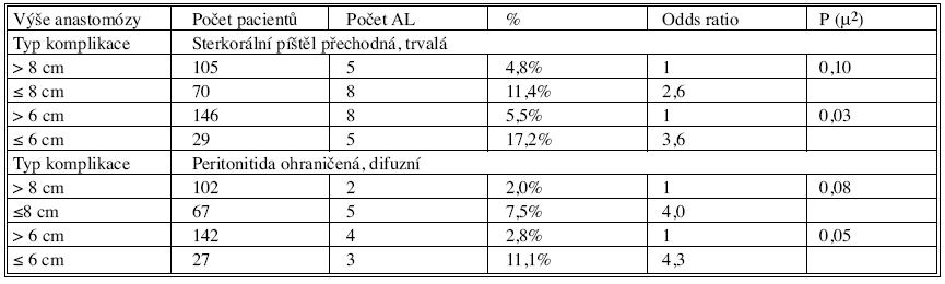Vliv výšky anastomózy na AL podle typu komplikace Tab. 11. Effect of the site level of the anastomosis on the AL according to the complication type