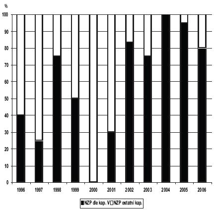 Nemoci z povolání u vojáků v činné službě podle kapitoly V seznamu nemocí z povolání v letech 1996–2006 NZP dle kap. V – nemoci z povolání podle kapitoly V NZP – nemoci z povolání podle ostatních kapitol