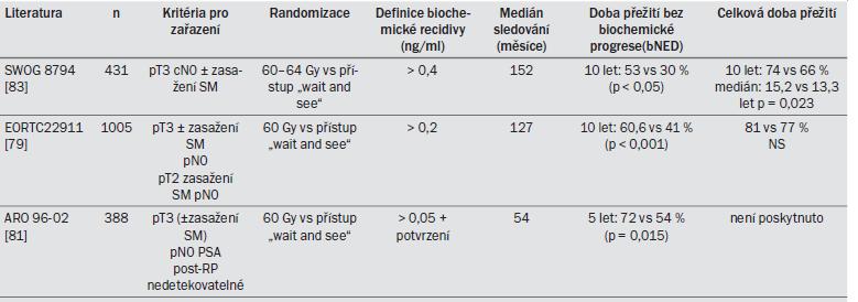 Tab. 10.2. Přehled všech tří randomizovaných studií testujících adjuvantní radioterapii po RP.