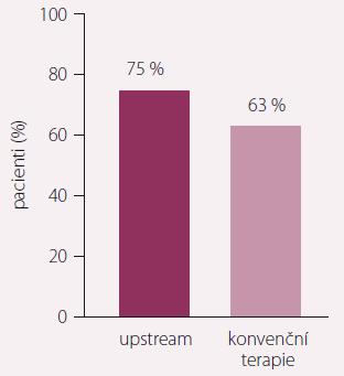 Studie RACE 3, primární endpoint po 1 roce sledování. Zdroj: ESC 2017, Barcelona. Intenzivní upstream terapie vs. rutinní léčba ke kontrole rytmu u pacientů se srdečním selháním a přítomnou časnou fibrilací síní, podstupujících elektrickou kardioverzi. Při akcentované upstream terapii ve srovnání s konvenční terapií udrželo sinusový rytmus po 1 roce sledování 89 ze 119 (75 %) pacientů vs. 79 ze 126 (63 %) pacientů (p = 0,021). Hypotéza pro superioritu byla prokázána.
