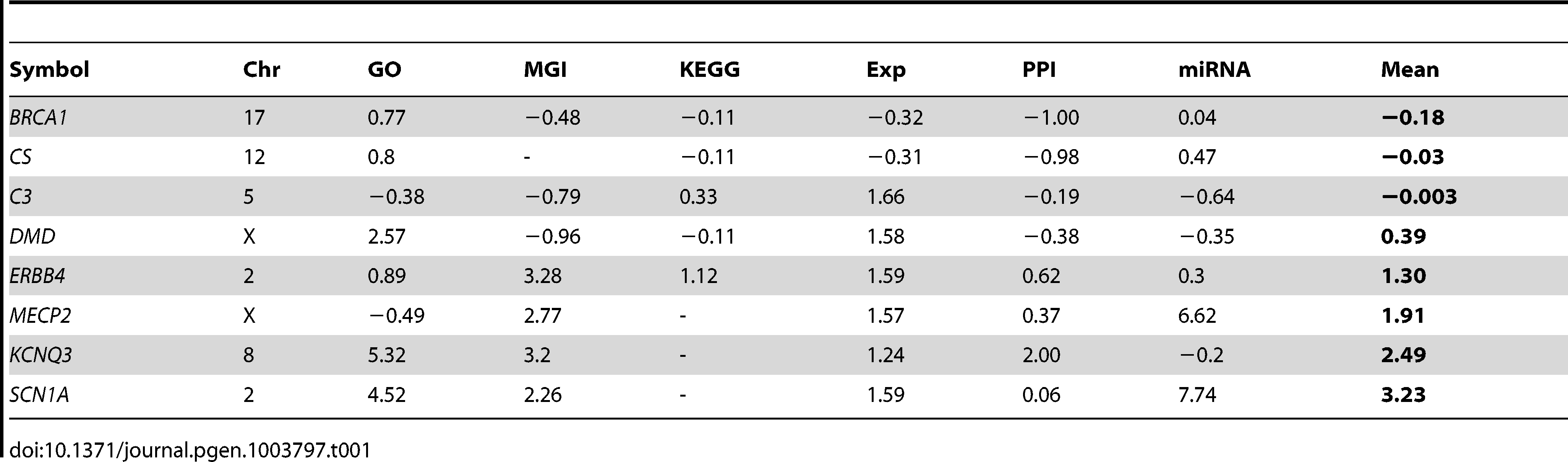 Individual feature and composite pathogenicity scores of selected genes.