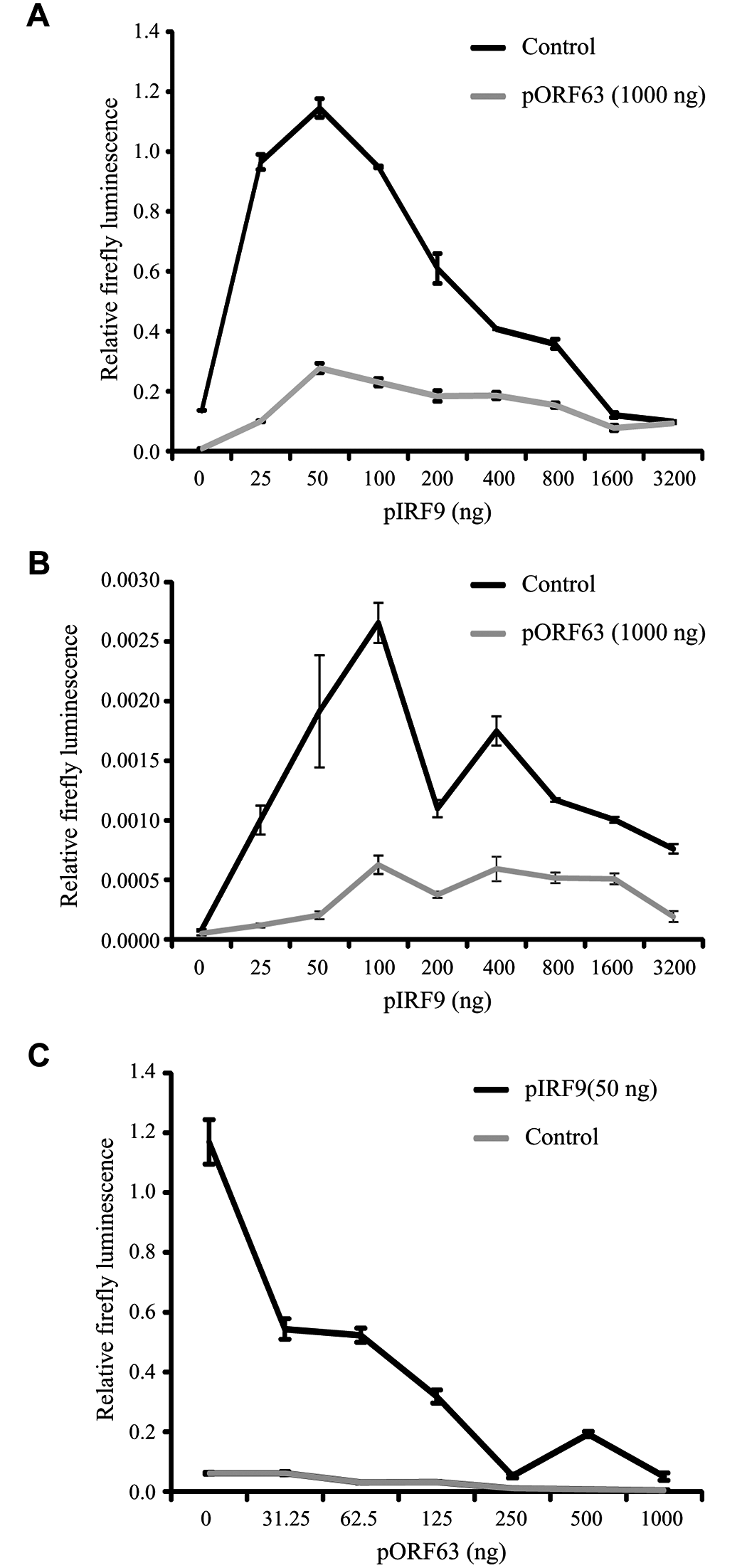 ORF63 inhibits IRF9-enhanced JAK-STAT signaling in HEK 293T cells.