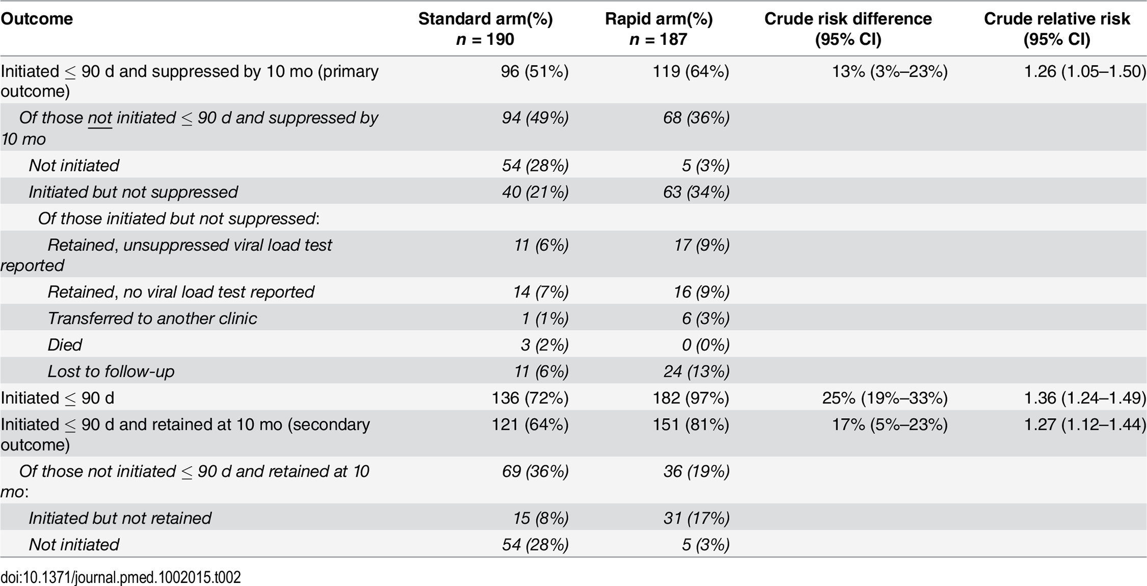 ART initiation, 10-mo retention in care, and 10-mo viral suppression.