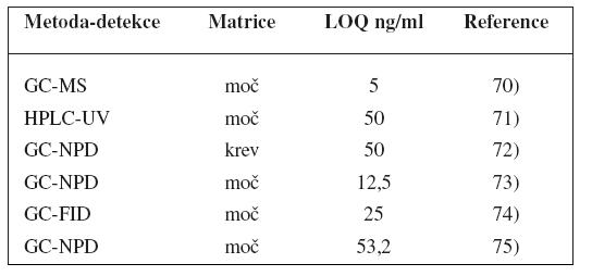 Analytické metody k fenotypizaci CYP2C19 s použitím poměru R/S-mefenytoinu