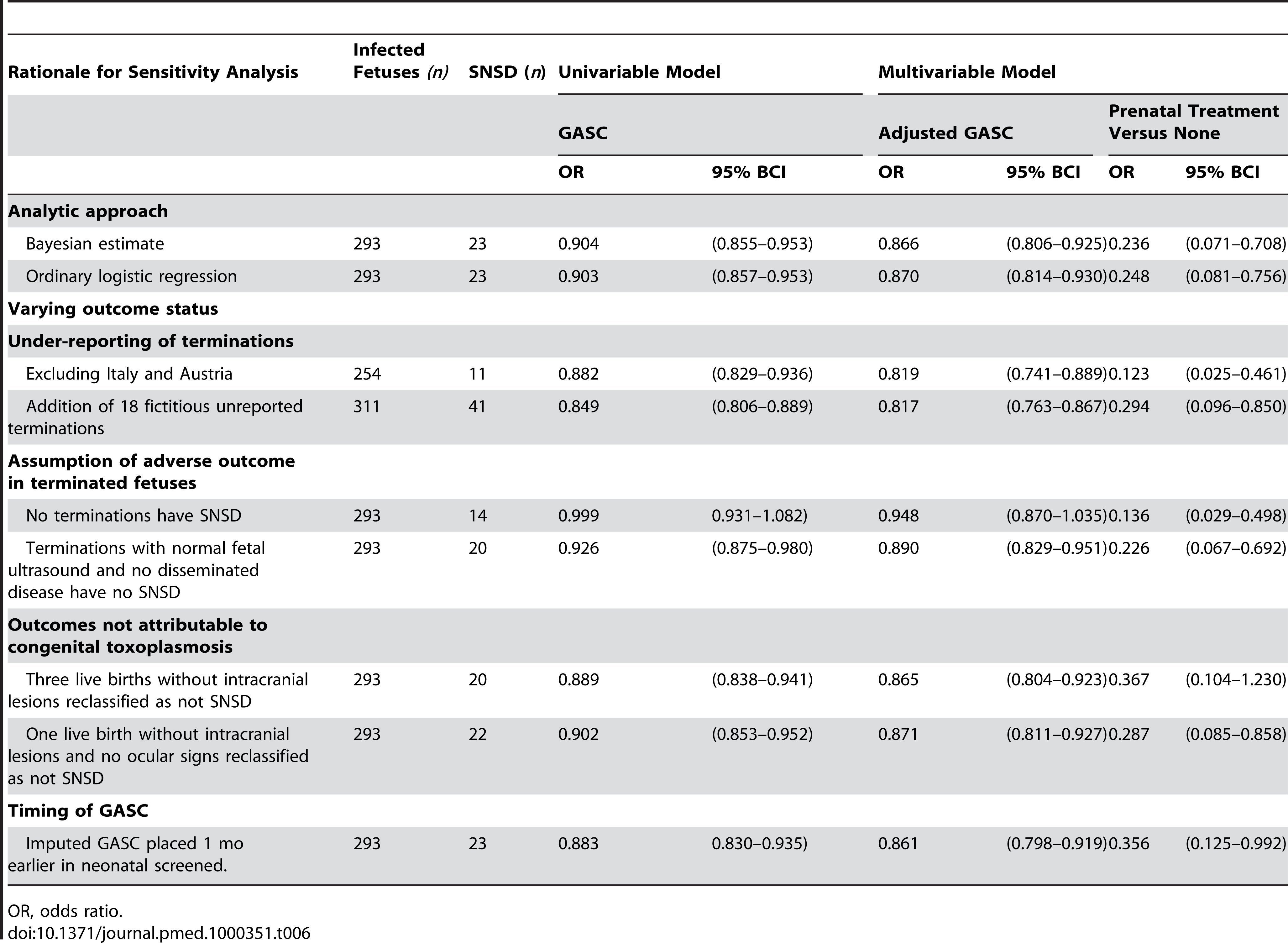 Sensitivity analyses (odds ratios for SNSD and 95% BCIs).