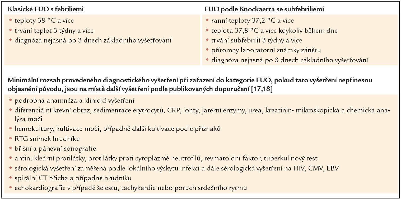 Kritéria horečky nejasného původu (fever of unknown origin – FUO), která jsou indikací k dalšímu vyšetřování [18].