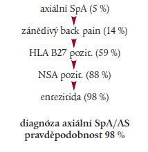 Schéma 3. Pacient s chronickým back pain, < 45 let, normální RTG.