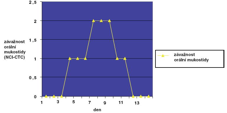 Modelové znázornění průběhu orální mukositidy v časovém horizontu 14 dnů. Patologické změny (II. stupeň postižení podle NCI-CTC) se manifestují převážně mezi 8. a 10. dnem po převodu kostní dřeně.