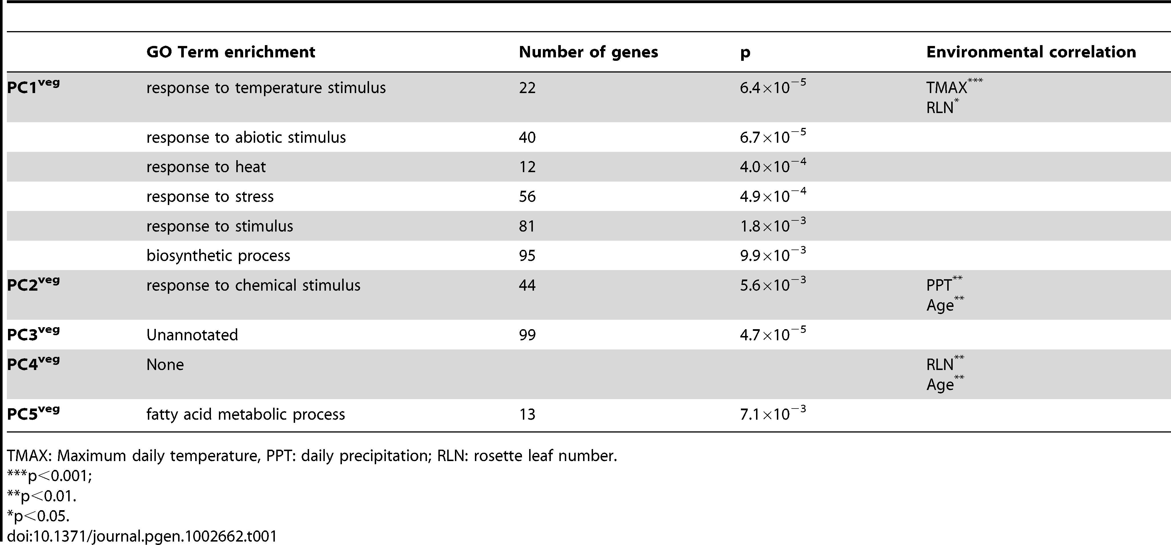 Characteristics of the major vegetative stage principal components of <i>A. thaliana</i> genome-wide gene expression in the field.