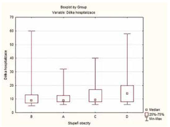 Délka hospitalizace jednotlivých skupin<br> Graph 4: Length of hospital stay in each group
