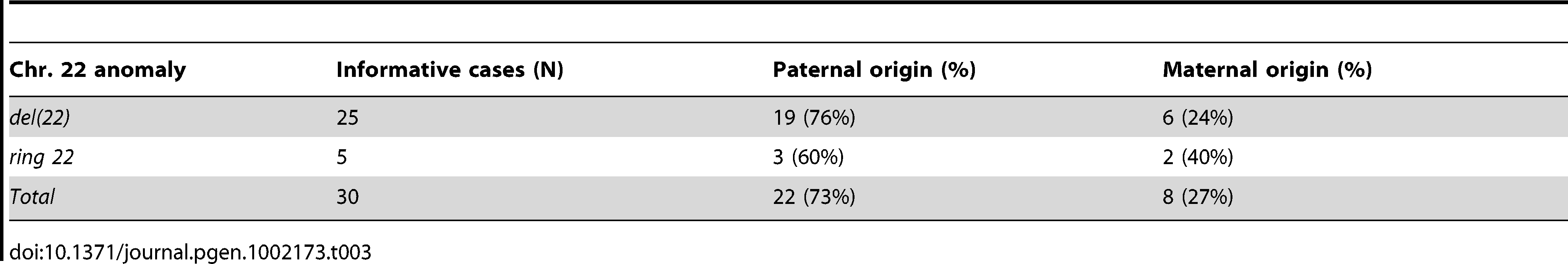 Parental origin of the <i>de novo</i> 22q13 deletions.