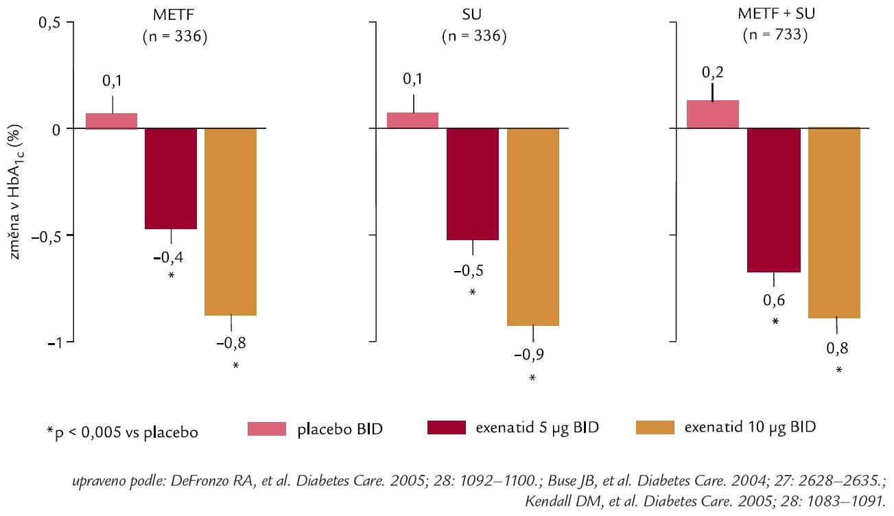 Exenatid snižuje HbA<sub>1c</sub> (30týdenní klinické studie u nemocných s DM 2. typu léčených PAD).