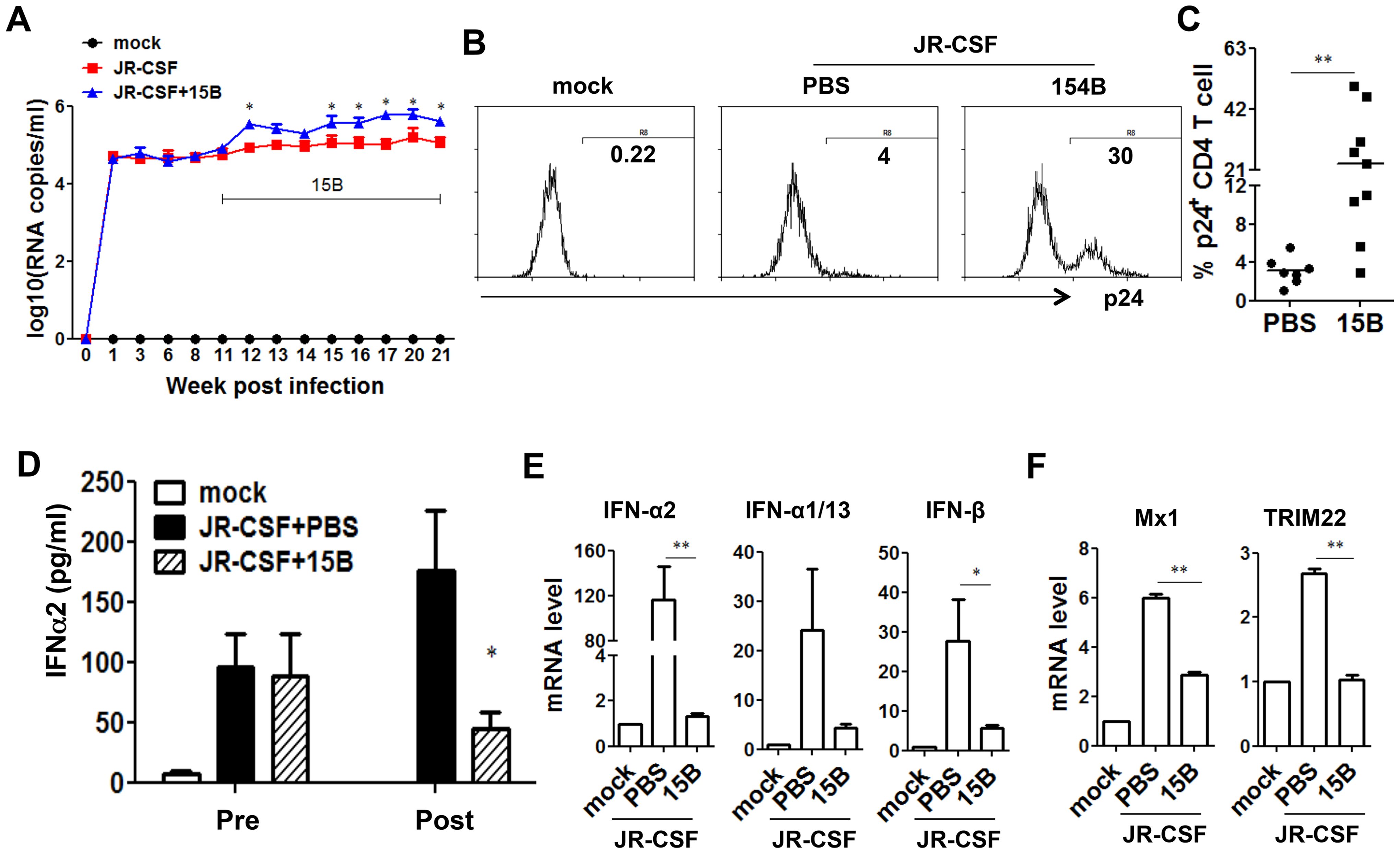 Depletion of pDC during chronic HIV-1 infection increases HIV-1 replication associated with reduced IFN-I expression.