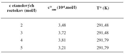 Hodnoty c*<sub><i>cmc</i></sub> a T* pre pentakaíniumchlorid v jednotlivých etanolových roztokoch