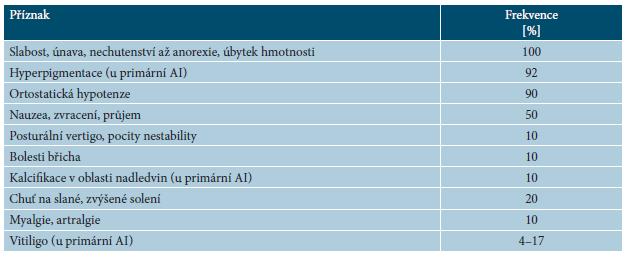 Příznaky chronické adrenokortikální insuficience (AI) [2, 8, 9, 12]