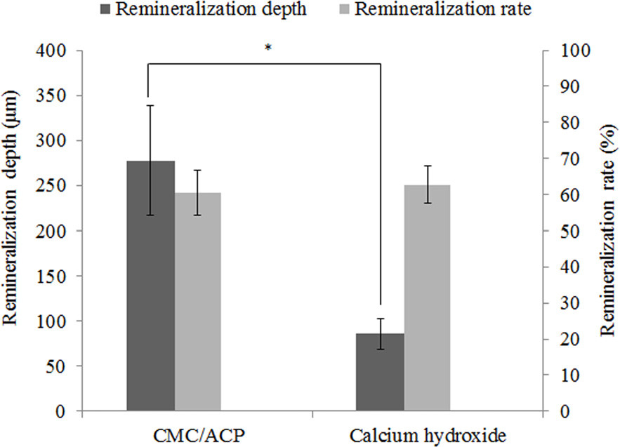 Results of remineralization depth and remineralization rate in CMC/ACP treatment group and Ca(OH)<sub>2</sub> treatment group. The CMC/ACP treatment showed higher average value of effective remineralization depth compared with Ca(OH)<sub>2</sub> treatment (*, P<0.05, n = 10), while the difference in remineralization rate between Ca(OH)<sub>2</sub> and CMC/ACP groups was not statistically significant.