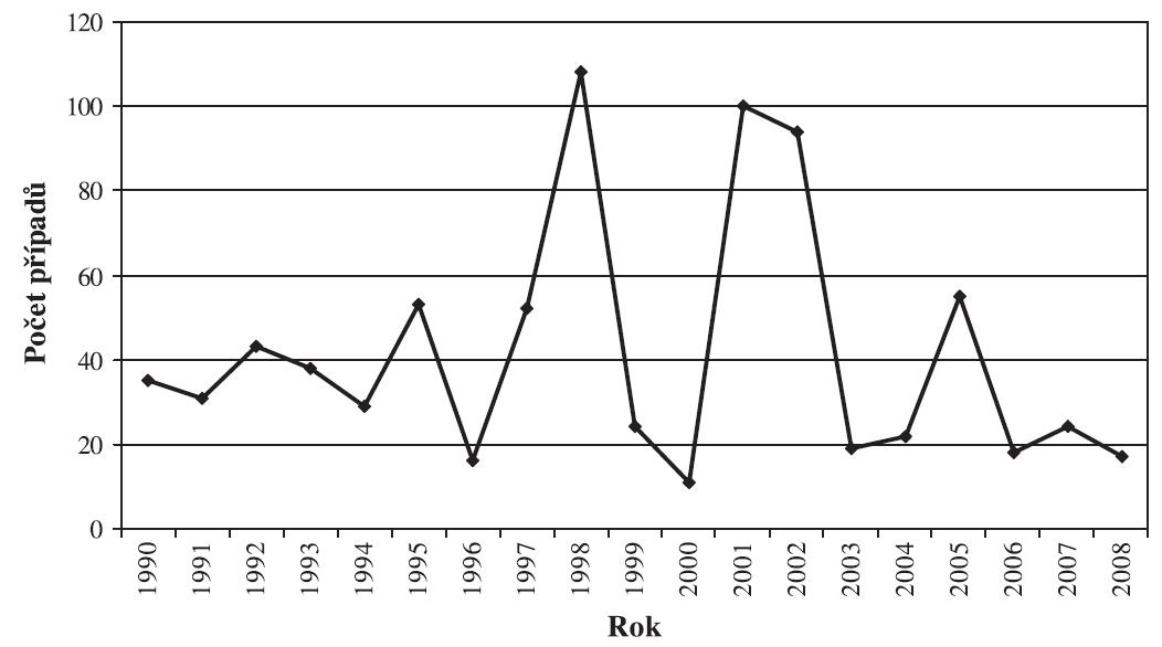 Leptospiróza, ČR, 1990–2008, absolutní počty případů Zdroj: Epidat, Státní zdravotní ústav, Praha Fig. 1. Leptospirosis, Czech Republic, 1990–2008, absolute numbers of cases Source: Epidat, National Institute of Public Health, Prague