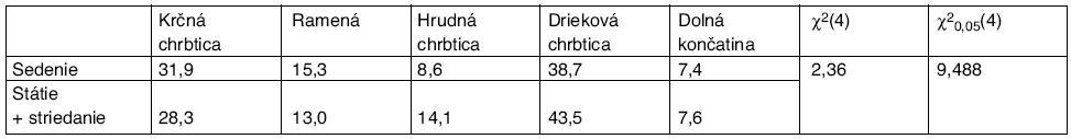 Percentuálny výskyt lokalizácie bolesti v závislosti od polohy pri práci, hodnota χ<sup>2</sup> štatistiky a kritickej hodnoty χ<sup>2</sup> rozdelenia pre riziko 0,05