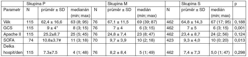 Srovnání skupin P, M a S