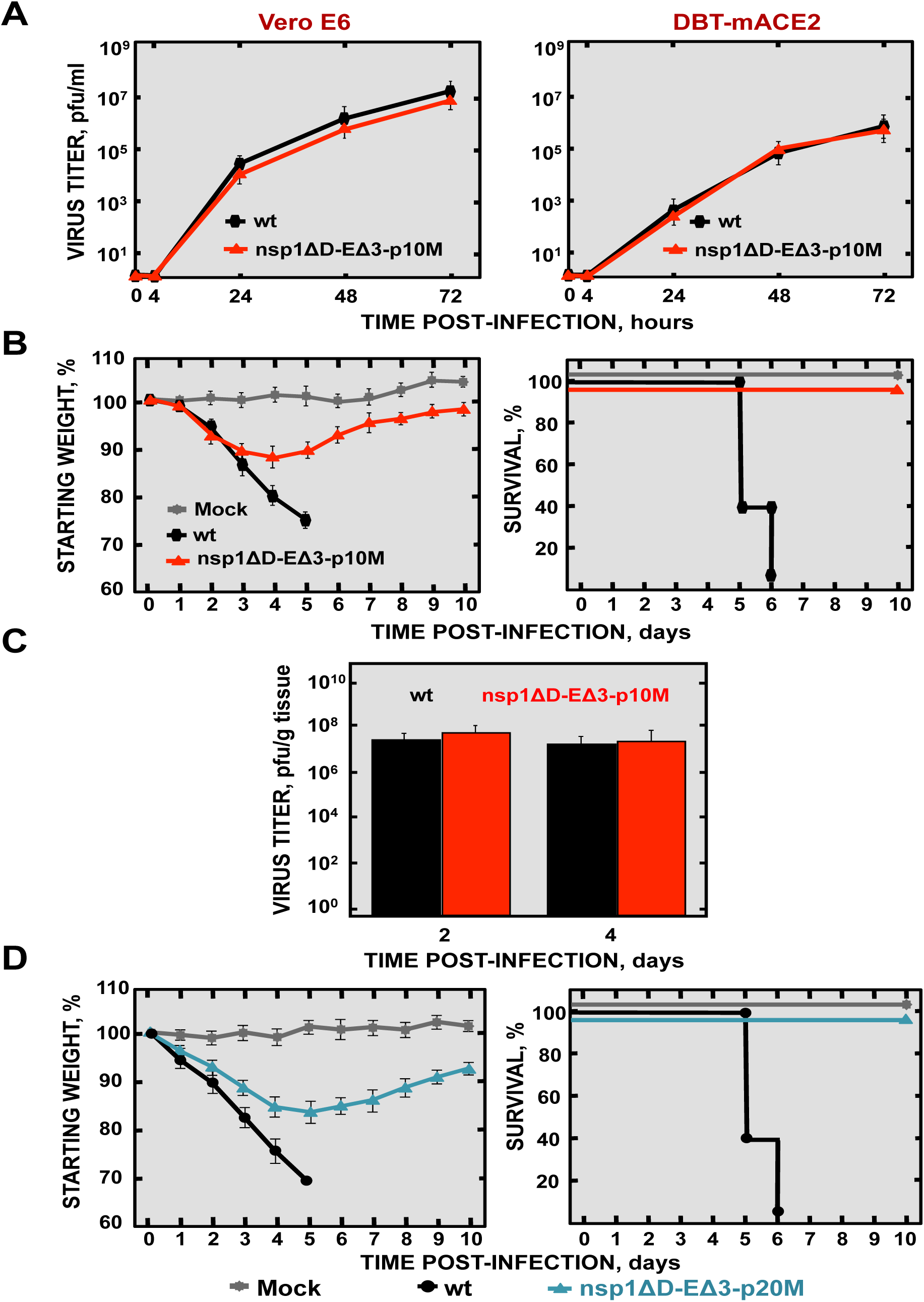 Virulence and virus growth of SARS-CoV with two safety guards after serial passage in mice.