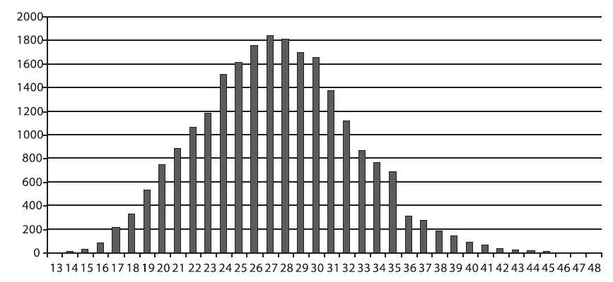 Věkové rozložení těhotných žen (osa x - věk, osa y - počty vyšetření )