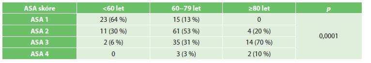 ASA skóre v jednotlivých věkových skupinách Tab. 1: ASA score in individual age groups