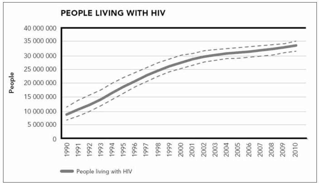 Počet lidí žijícich s HIV, 1990–2010 (UNAIDS, WHO 2011) Graph 1. Numbers of people living with HIV, 1990–2010 (UNAIDS, WHO 2011)