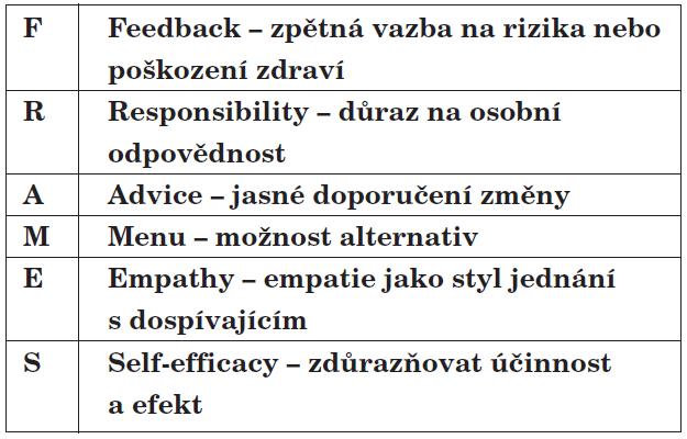 Efektivní krátká intervence (FRAMES).