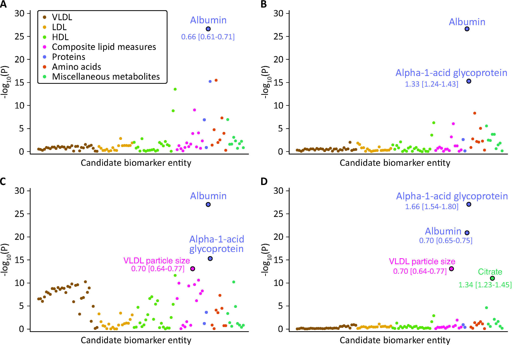 Identification of circulating biomarkers associated with the risk of all-cause mortality in the Estonian Biobank cohort.