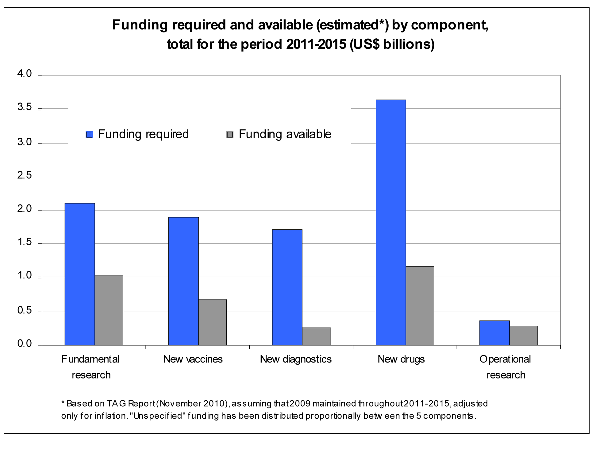 Funding required and available by research component 2011–2015.