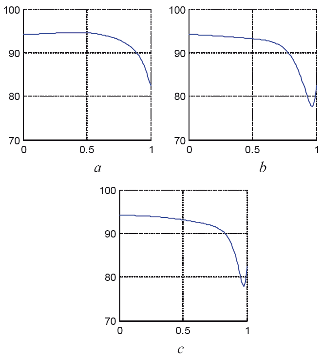 Fig. 15: Pressure distribution in the optimized tapered tube at We = 0.3 and φ = 0.1 at different time instants t = 0.4 (a), t = 0.8 (b), t = 1 (c).