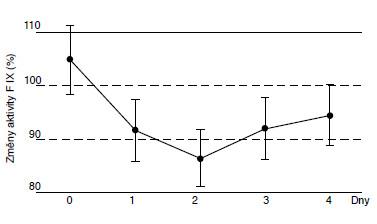 Změny aktivity F IX (%) v rozmražené plazmě.