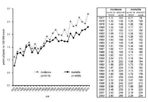 Vývoj incidence a mortality AML dle NOR (zdroj: ÚZIS ČR).