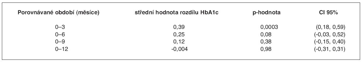 Změna v HbA1c v průběhu sledování
