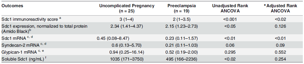 Placental and pre-delivery plasma data, corresponding to the uncomplicated pregnancy (n = 25) and preeclampsia (n = 19) groups described in Supplementary S4 Table.