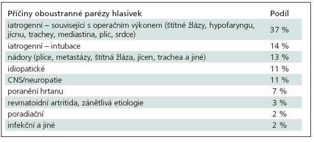 Příčiny oboustranné parézy hlasivek (volně podle Rosenthala) [5].