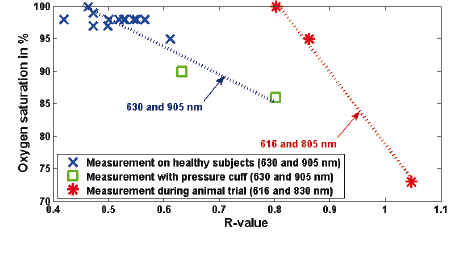 Fig. 10: Results of the three individual studies.