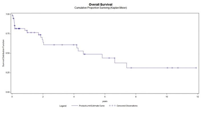 Celkové přežití po totální pelvické exenteraci Graph 1: Overall survival after total pelvic exenteration