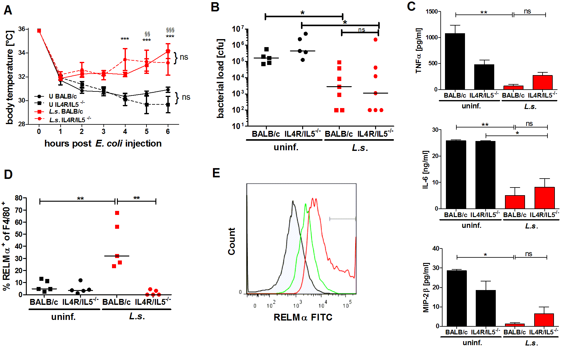 <i>L. sigmodontis</i>-mediated protection against <i>E. coli</i>-induced sepsis is not compromised in AAM-deficient IL-4Rα<sup>-/-</sup>/IL-5<sup>-/-</sup> mice.