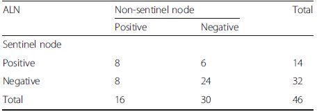 The status of axillary lymph node (ALN) after neoadjuvant chemotherapy in group A