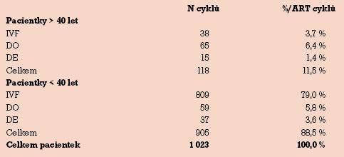 Věkové složení souboru žen CAR 01 GPK FN Brno 2003–2004.