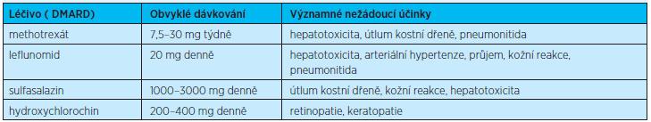 Chorobu modifikující léky RA, dávkování a nejčastější nežádoucí účinky<sup>(1)</sup>