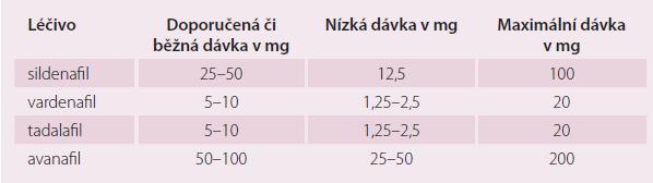 Srovnání dávkování jednotlivých inhibitorů PDE-5. Nízká dávka bývá doporučována na počátku léčby či při současném podávání léčiv zvyšujících dostupnost inhibitorů PDE-5.