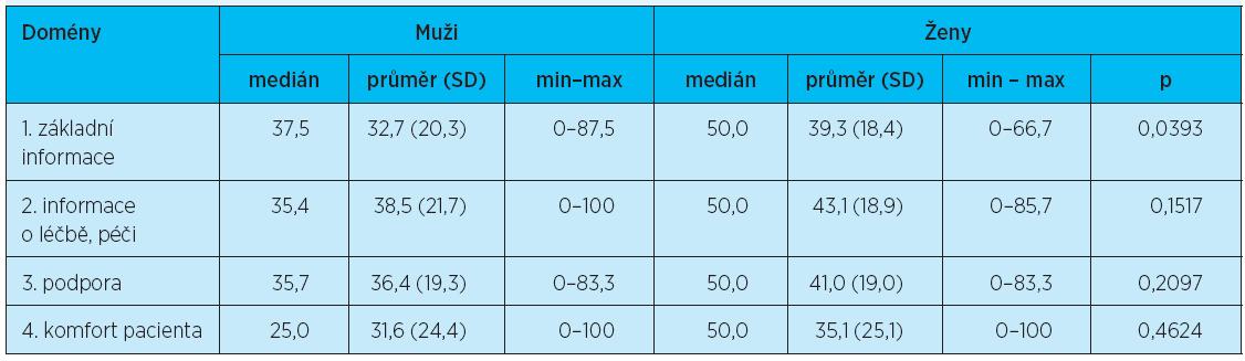 Dotazník FIN: domény podle pohlaví – naplněnost – Wilcoxonův test pro neparametrická data