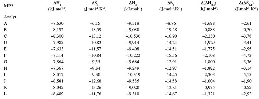 Termodynamické parametere vypočítané z van't Hoffových závislostí (ln k<sub>i</sub> vs 1/T) pre prvý a druhý eluovaný enantiomér. Chirálna kolóna MTAG, mobilná fáza MP3, ďalšie podmienky separácie sa uvádzajú v experimentálnej časti.