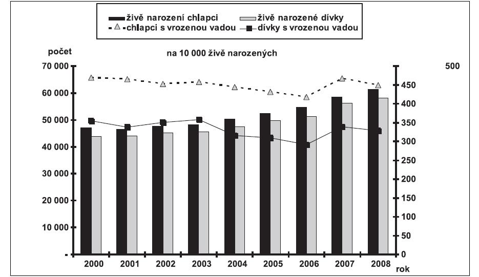 Vývoj incidencí dětí narozených s vrozenou vadou (na 10 000 živě narozených, podle pohlaví) vývoj počtu živě narozených chlapců a dívek v České republice v letech 2000 – 2008