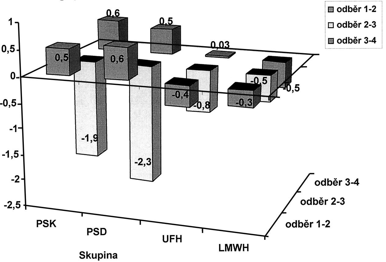 Zobrazuje míru naměřených rozdílů průměrných hodnot ve skupinách v čase i mezi skupinami pro Fibrinogen (Fbg) Graph 4. Depicts a rate of the recorded Fibrinogen (Fbg) mean values differences within the groups over a period of time and between the individual groups
