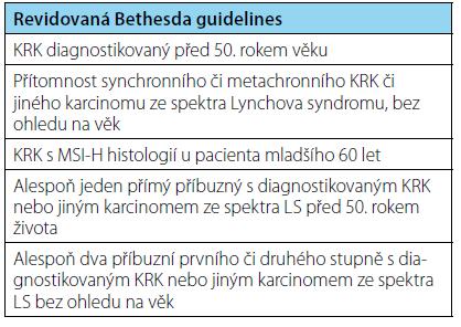 Revidovaná Bethesda guidelines (14) Tab. 2. Revised Bethesda guidelines (14)